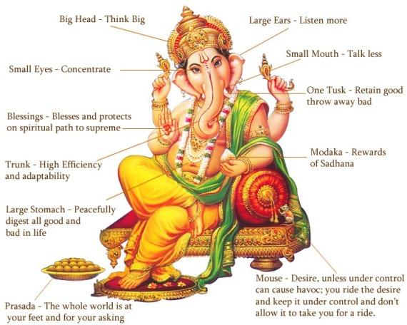 Ssymbolism_Ganesha